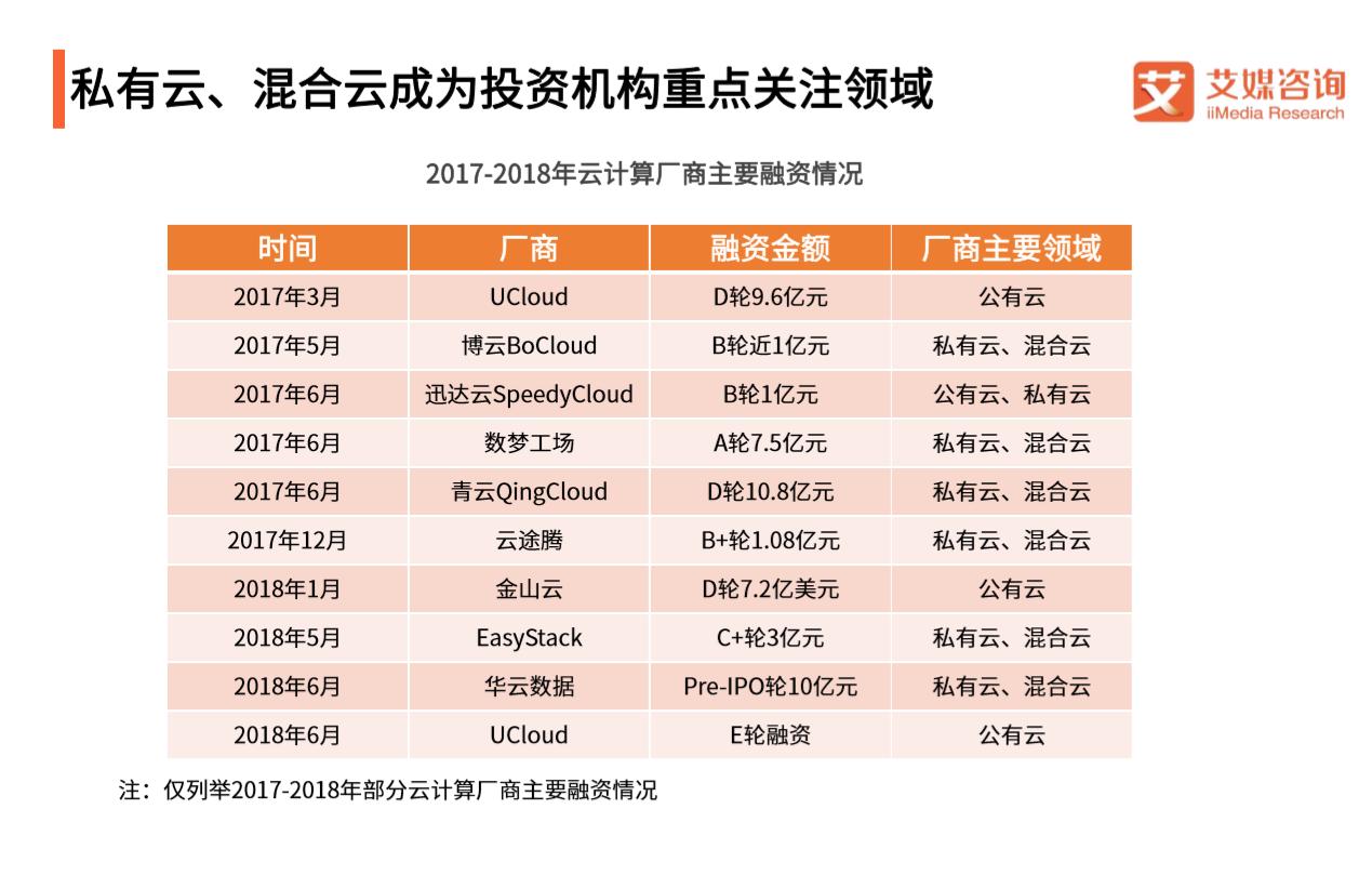 2017-2018年云计算主要融资情况