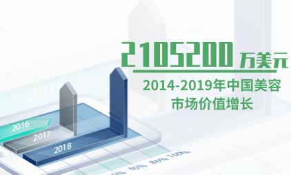 美容行业数据分析:2014-2019年中国美容市场价值增长为2105200万美元