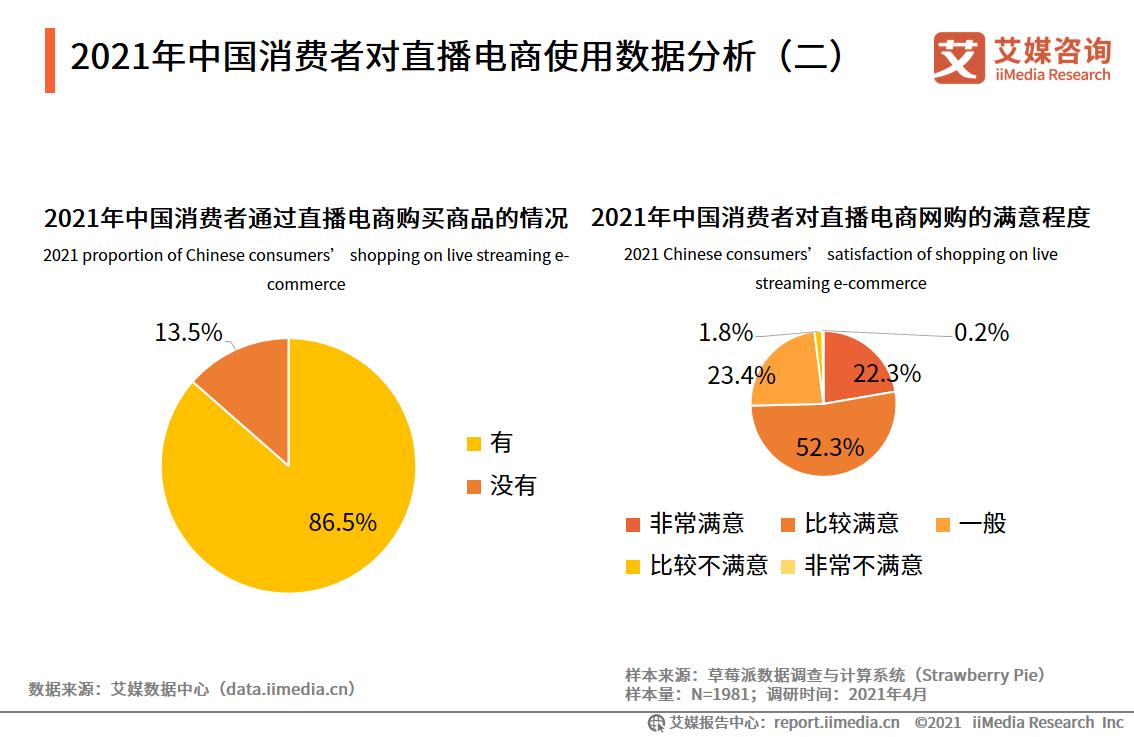 2021年中国消费者对直播电商使用数据分析(二)