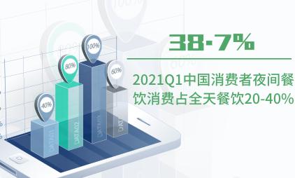 夜间经济行业数据分析:2021Q1中国38.7%消费者夜间餐饮消费占全天餐饮20-40%