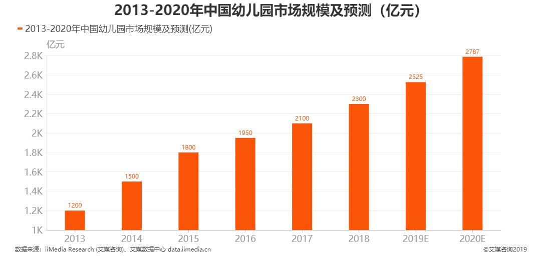 2013-2020年中国幼儿市场规模及预测