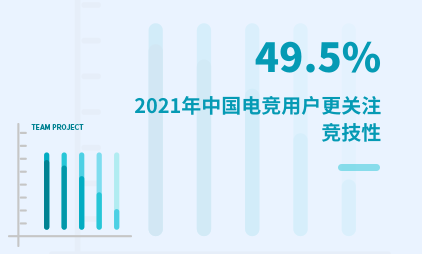 电竞行业数据分析:2021年中国49.5%电竞用户更关注竞技性