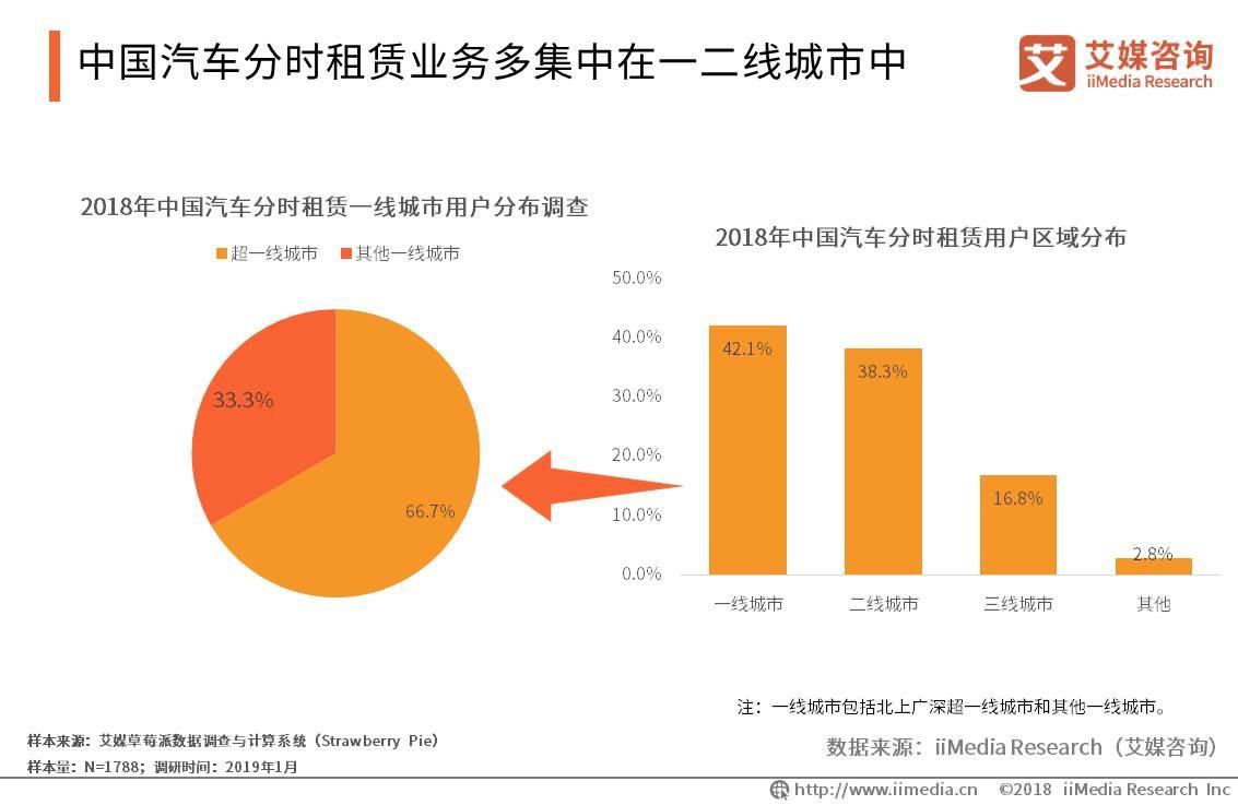 car2go宣布退出中国,2019中国汽车分时租赁行业发展现状及趋势分析