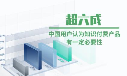 知识付费行业数据分析:超六成中国用户认为知识付费产品有一定必要性