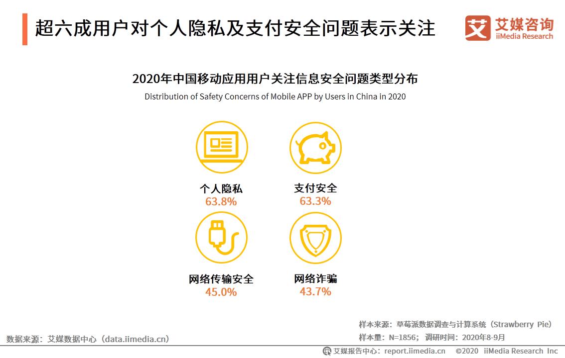 超六成用户对个人隐私及支付安全问题表示关注