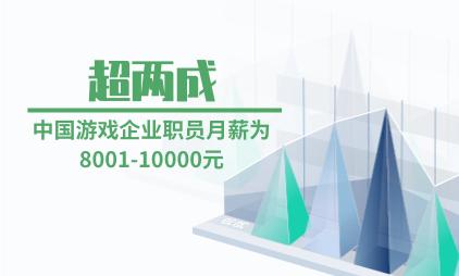 游戏行业数据分析:超两成中国游戏企业职员月薪为8001-10000元