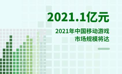 移动游戏行业数据分析:2021年中国移动游戏市场规模将达2021.1亿元