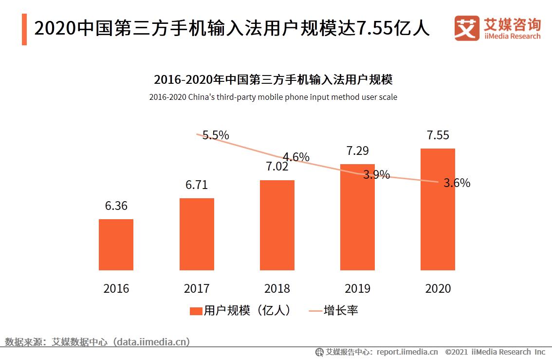 2020中国第三方手机输入法用户规模达7.55亿人