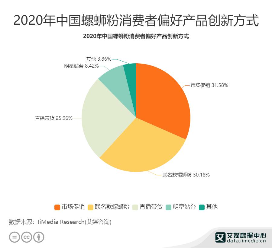2020年中国螺狮粉消费者偏好产品创新方式