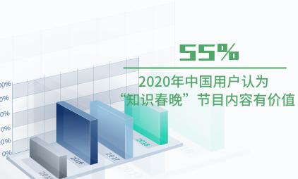 """知识付费行业数据分析:2020年中国55%用户认为""""知识春晚""""节目内容有价值"""