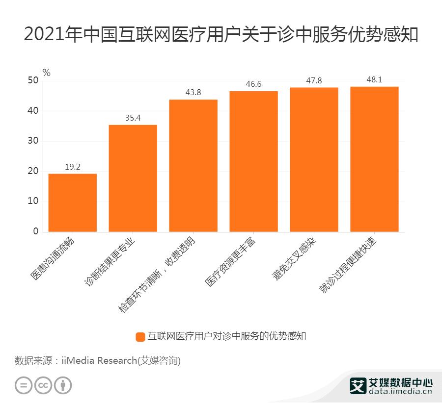 2021年中国互联网医疗用户关于诊中服务优势感知