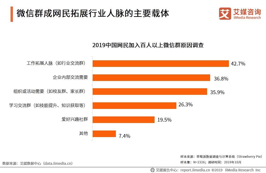 中国网民加入百人以上微信群原因调查
