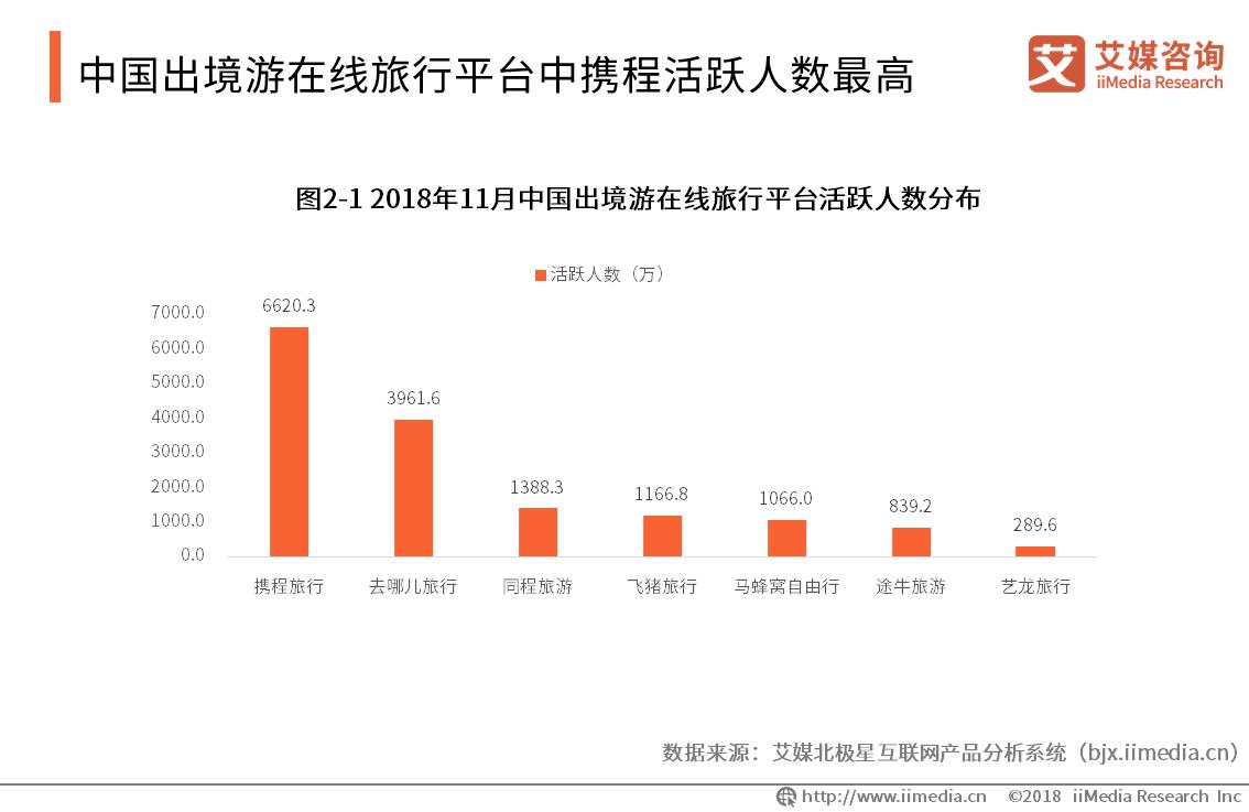 中国出境游在线旅行平台活跃人数排行:携程、去哪儿稳居前二