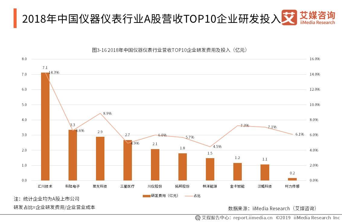 2018年中国仪器仪表行业A股营收TOP 10 企业研发投入