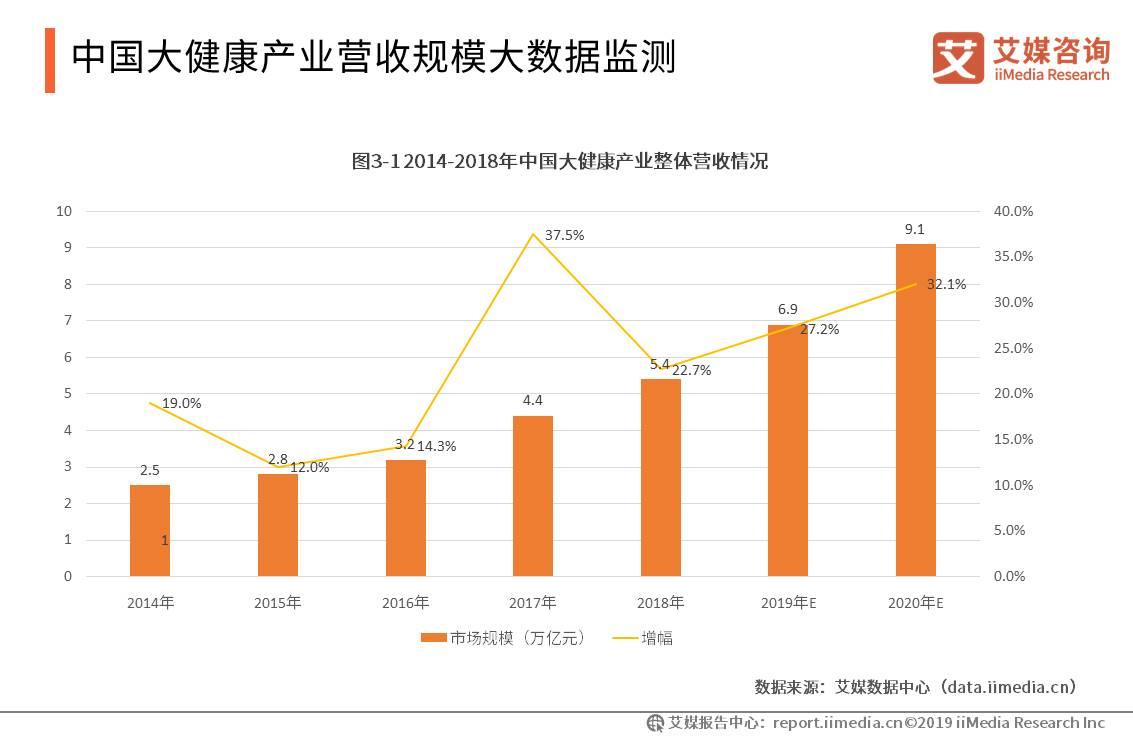中国大健康行业数据分析:2018年营收规模超过5万亿元