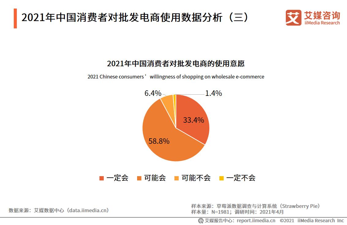 2021年中国消费者对批发电商使用数据分析(三)