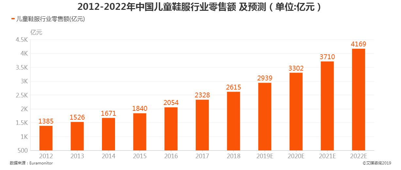 2012-2022年中国儿童鞋服行业零售额及预测