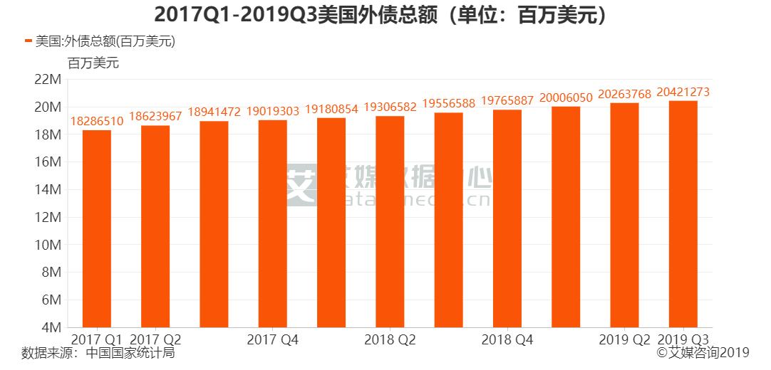 2017Q1-2019Q3美国外债总额(单位:百万美元)