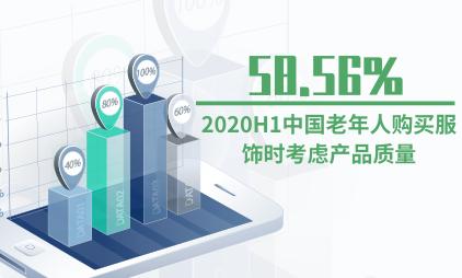 银发经济行业数据分析:2020H1中国58.56%老年人购买服饰时考虑产品质量