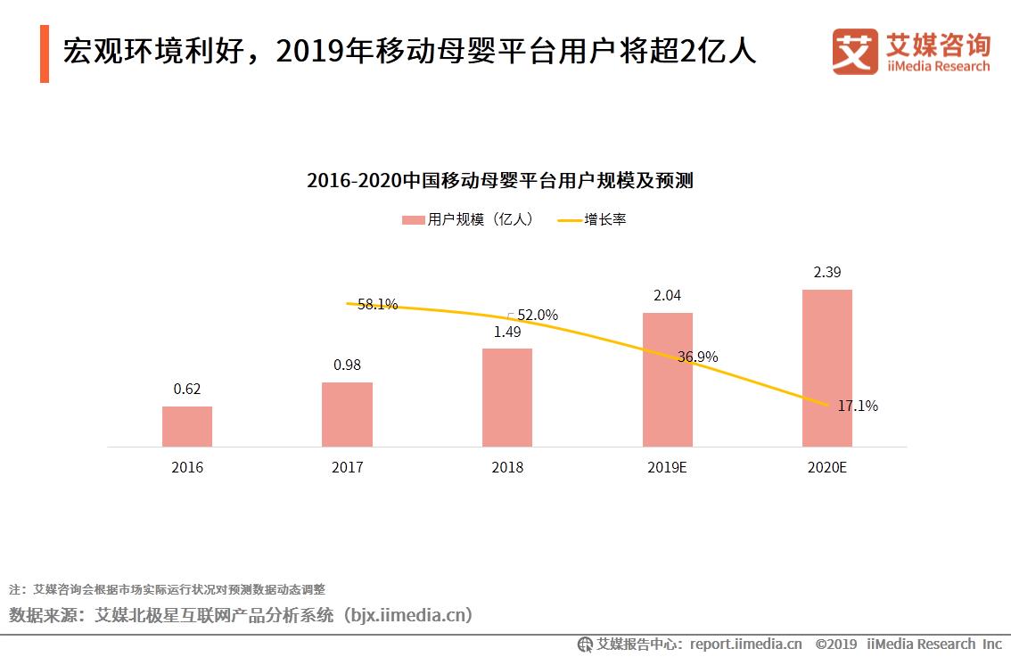 宏观环境利好,2019年移动母婴平台用户将超2亿人