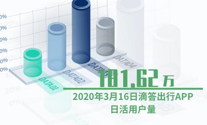 共享经济行业数据分析:2020年3月16日滴答出行APP日活用户量为181.62万