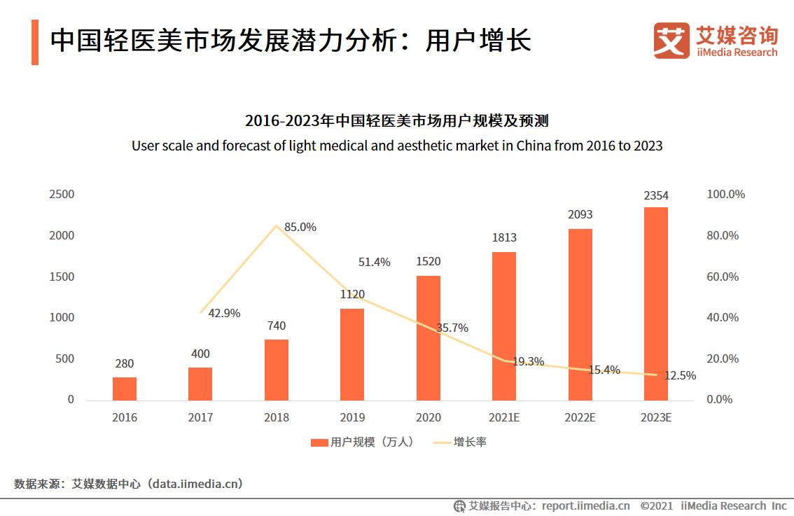 中国轻医美市场发展潜力分析:用户增长