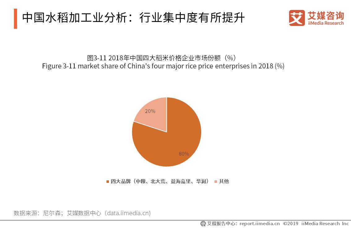 中国水稻加工业分析-艾媒咨询