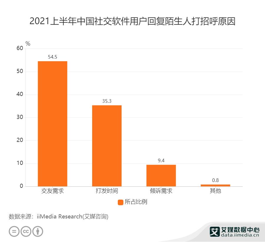 2021上半年中国社交软件用户回复陌生人打招呼原因