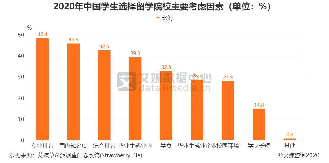 2020年中国学生选择留学院校主要考虑因素(单位:%)