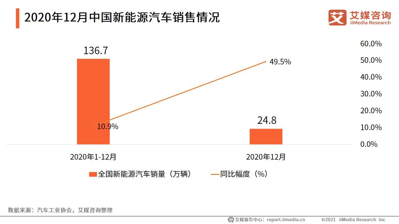 2020年12月中国新能源汽车销售情况