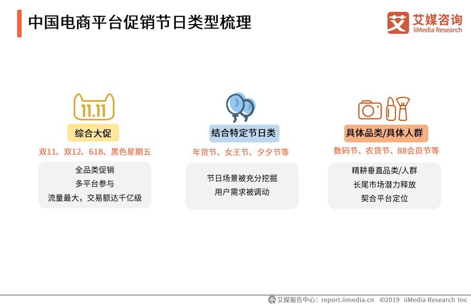 中国电商平台促销节日类型梳理