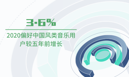 华语音乐行业数据分析:2020偏好中国风类音乐用户较五年前增长3.6%