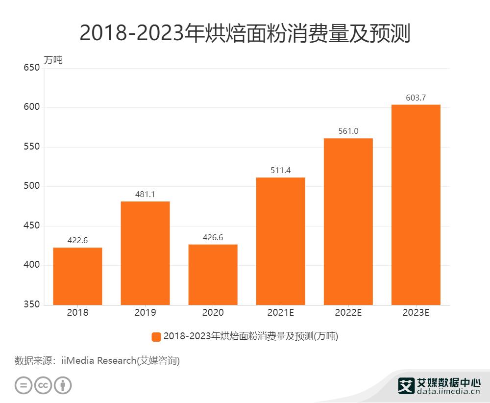 2018-2023年烘焙面粉消费量及预测