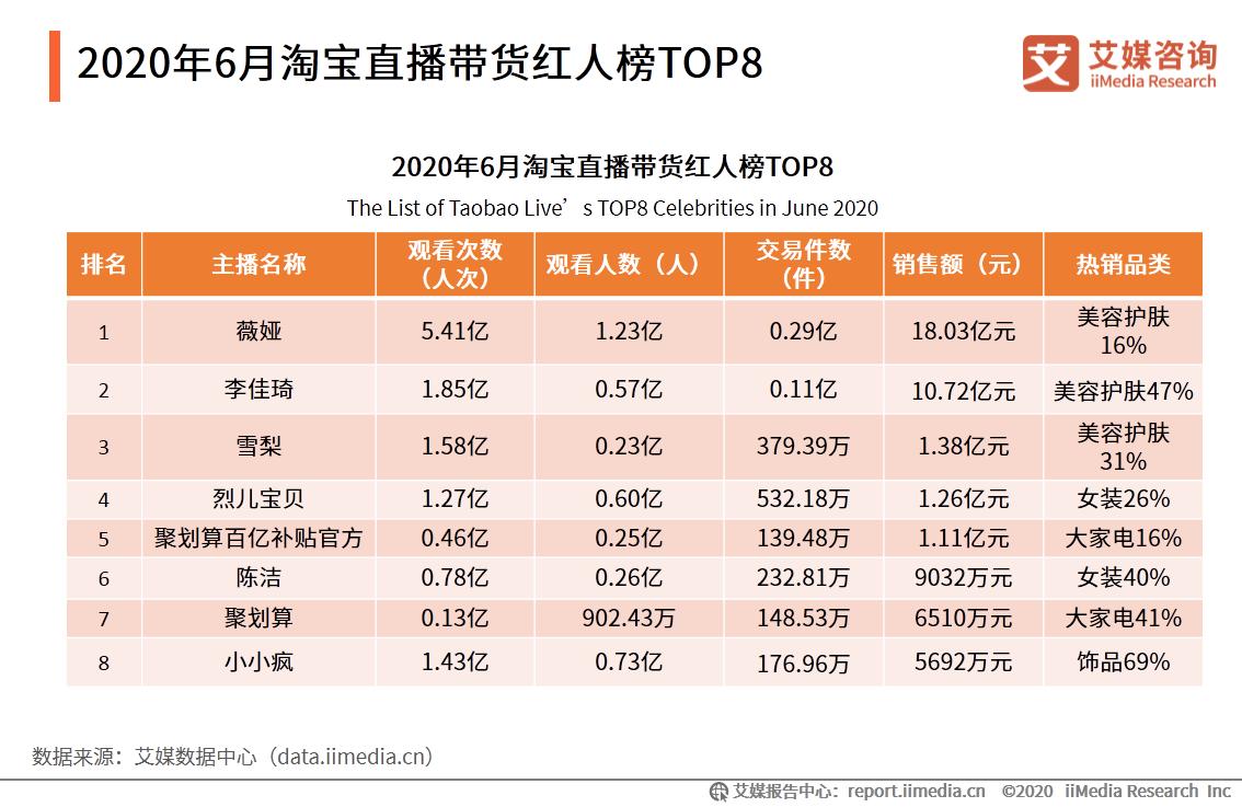 2020年6月淘宝直播带货红人榜TOP8