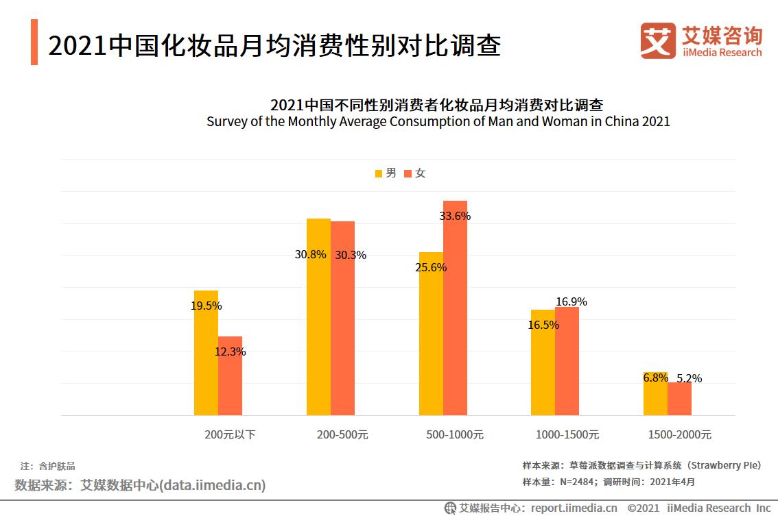 2021中国化妆品月均消费性别对比调查
