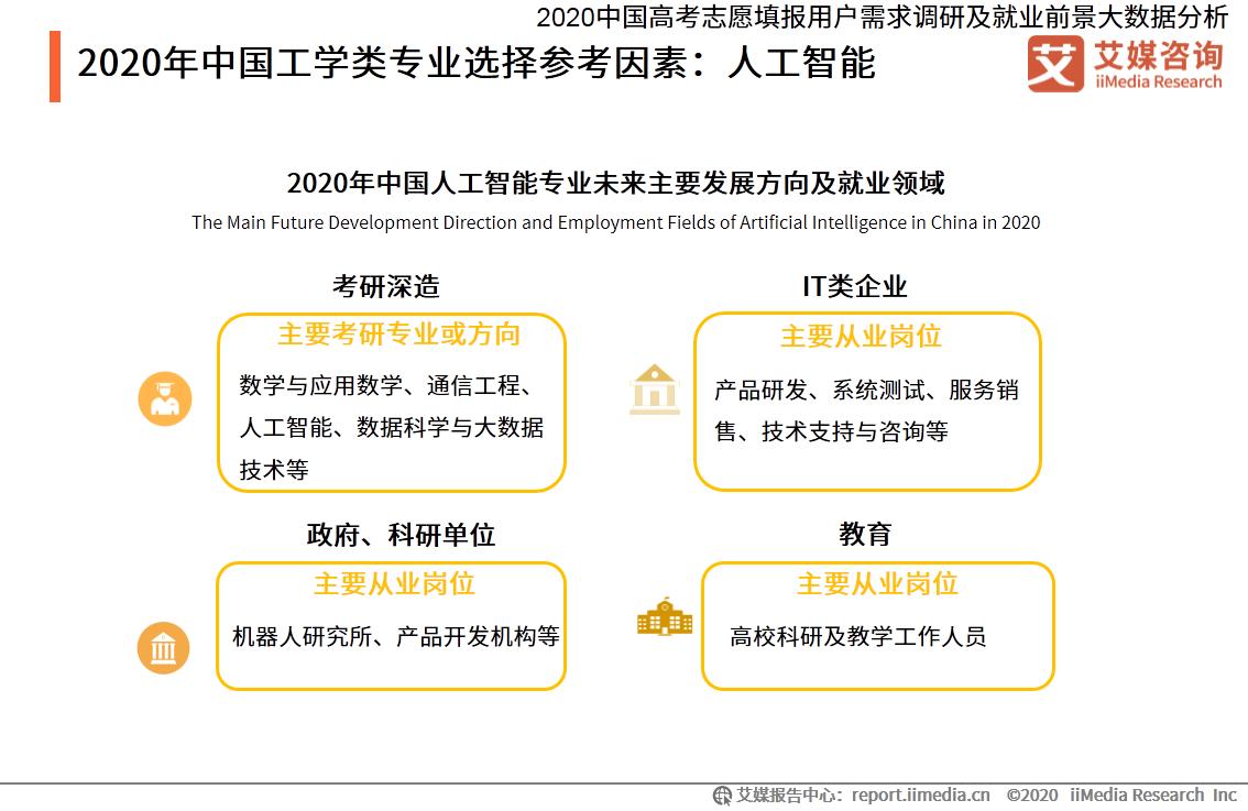 2020年中国工学类专业选择参考因素:人工智能