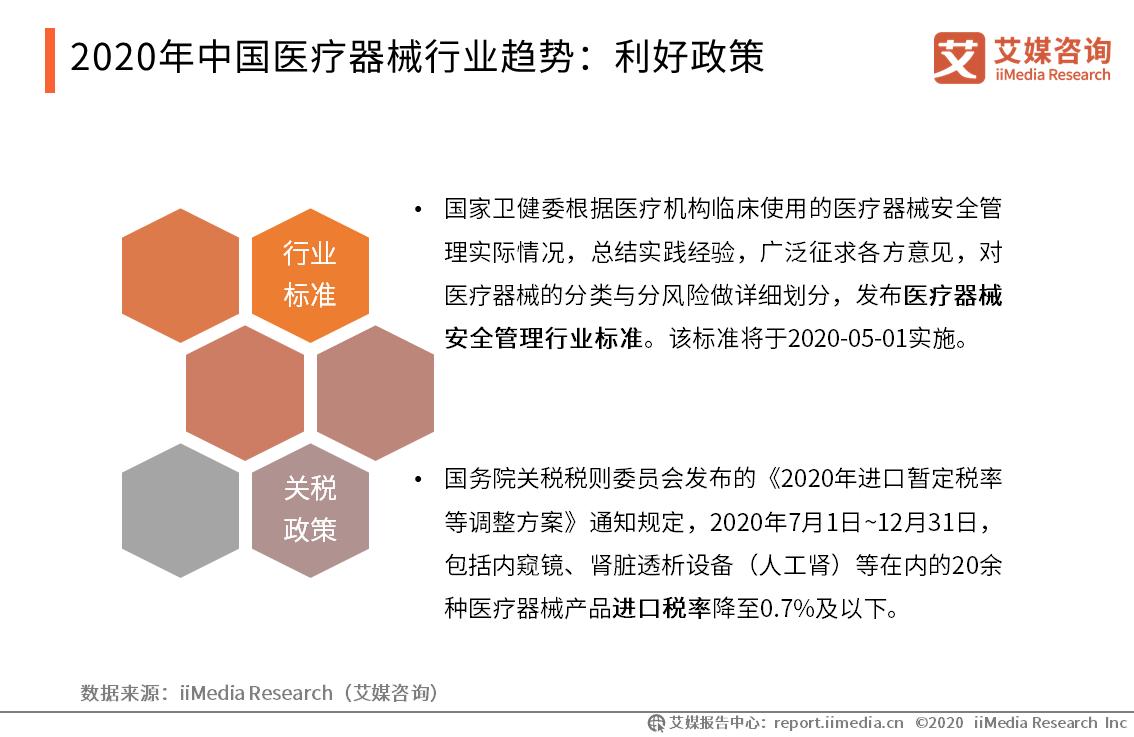 2020年中国医疗器械行业趋势:利好政策