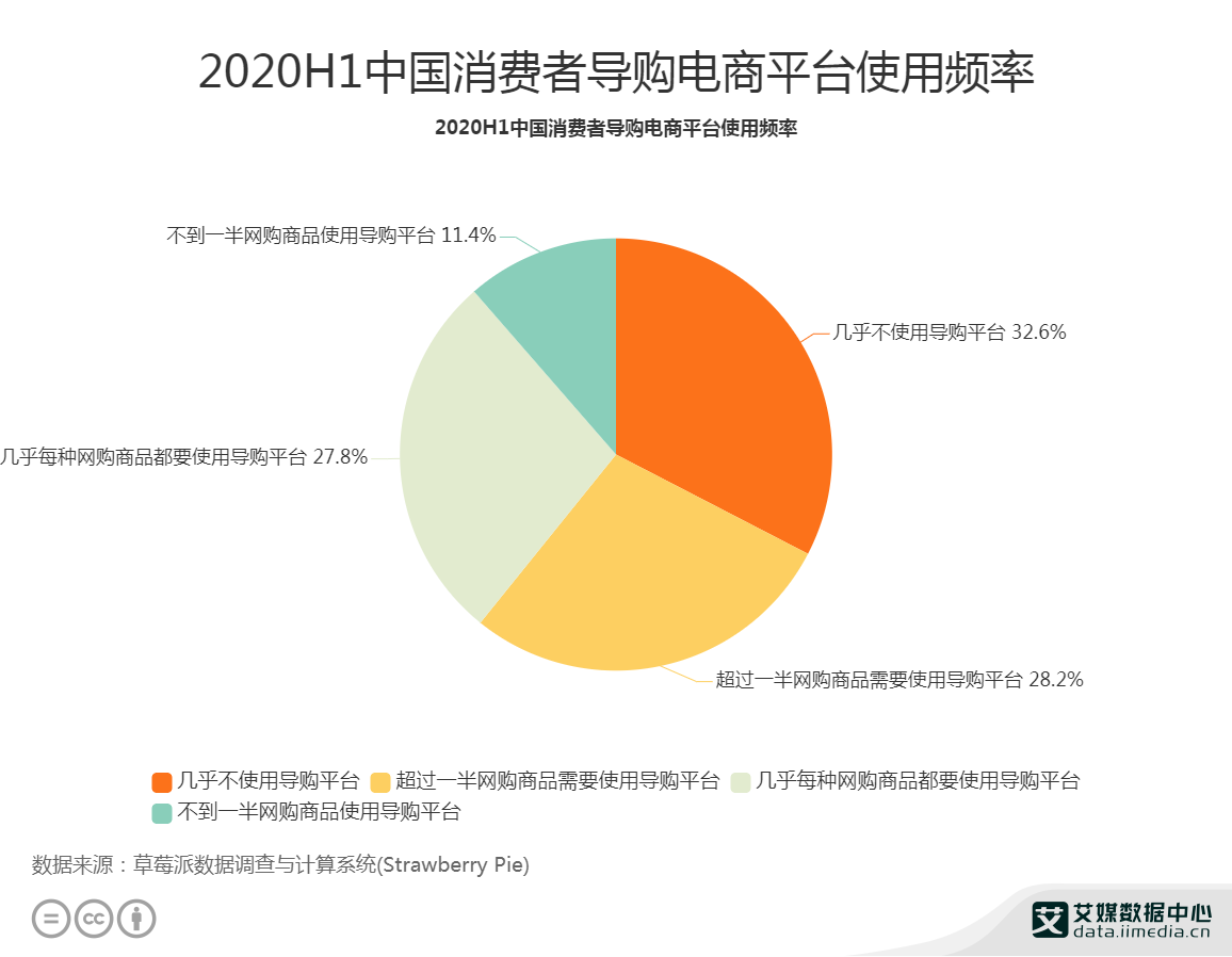 2020H1中国消费者导购电商平台使用频率
