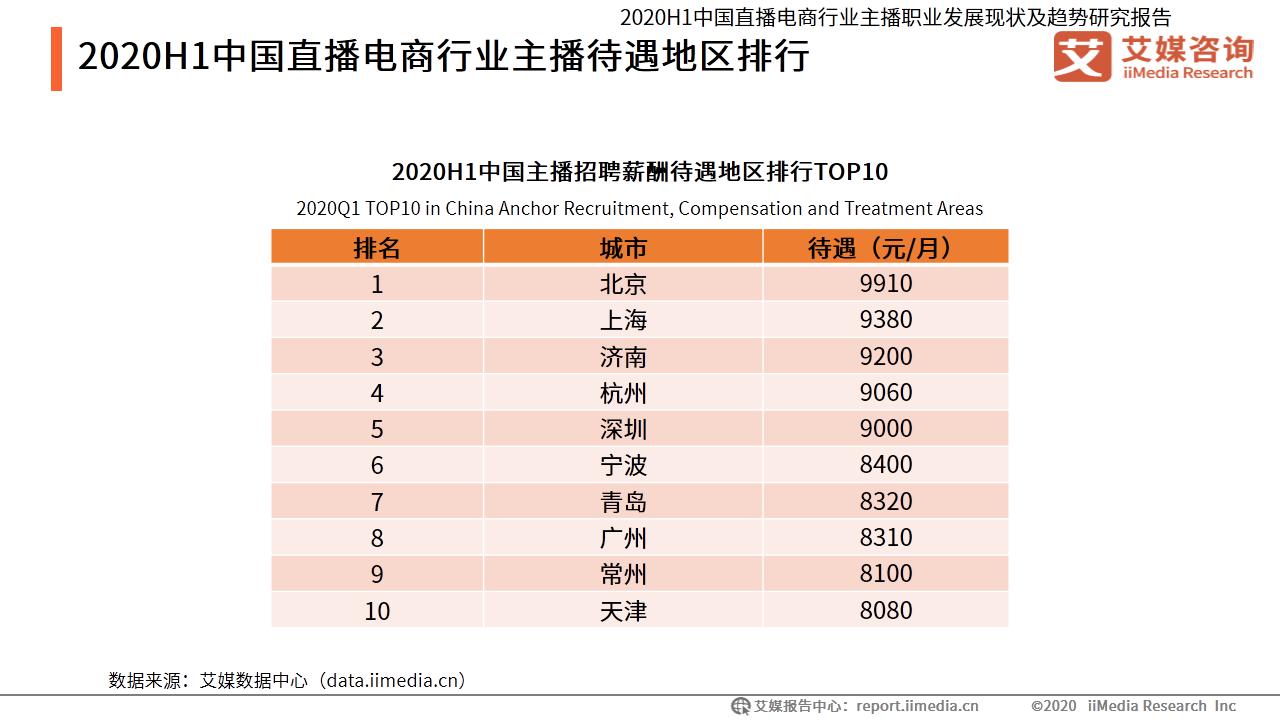 2020H1中国直播电商行业主播待遇地区排行