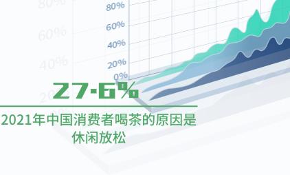 茶叶行业数据分析:2021年中国27.6%消费者喝茶的原因是休闲放松