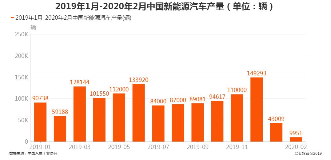 中国新能源汽车产量