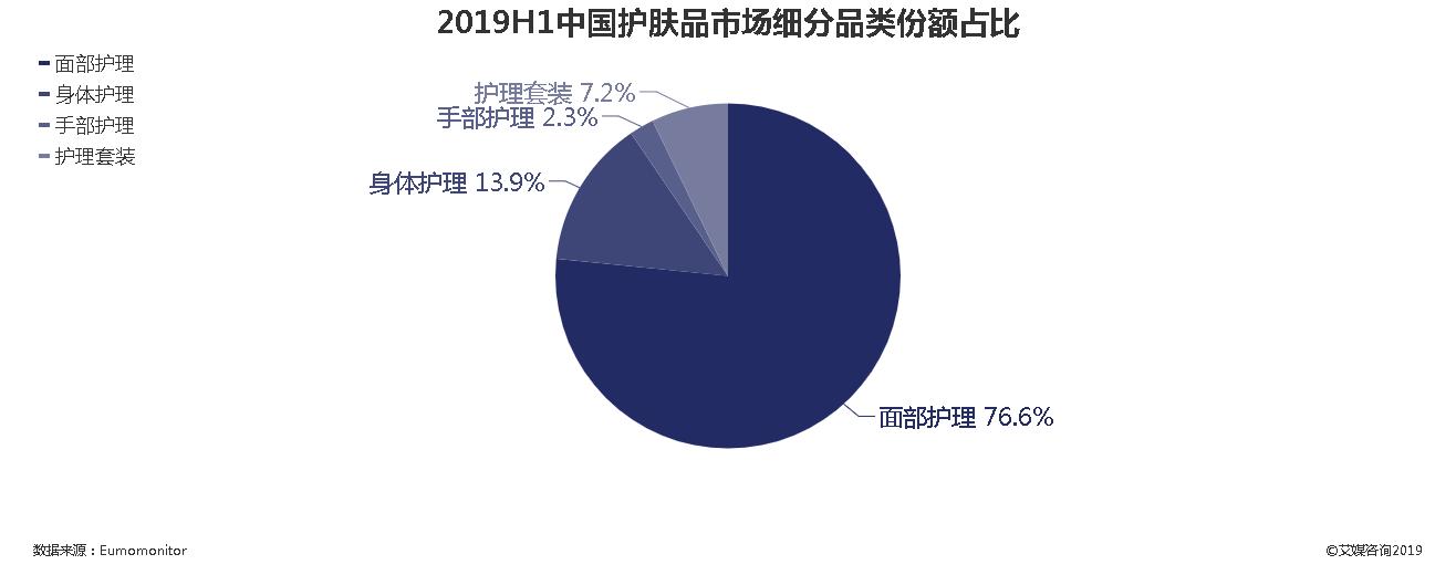 2019年上半年中国护肤品市场细分品类份额占比