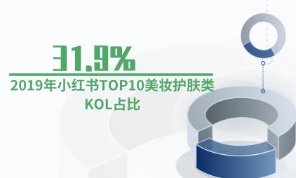 互联网行业数据分析:2019年小红书TOP10美妆护肤类KOL占比31.9%