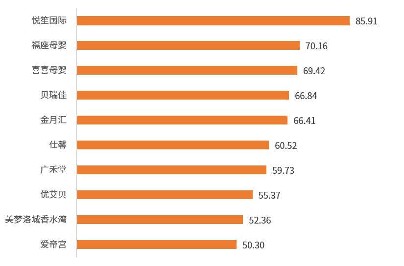 2021年中国月子中心机构品牌网络口碑排行榜TOP 10
