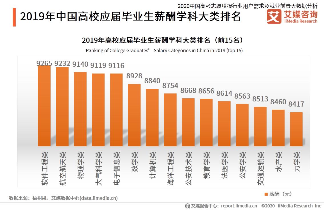 2019年中国高校应届毕业生薪酬学科大类排名
