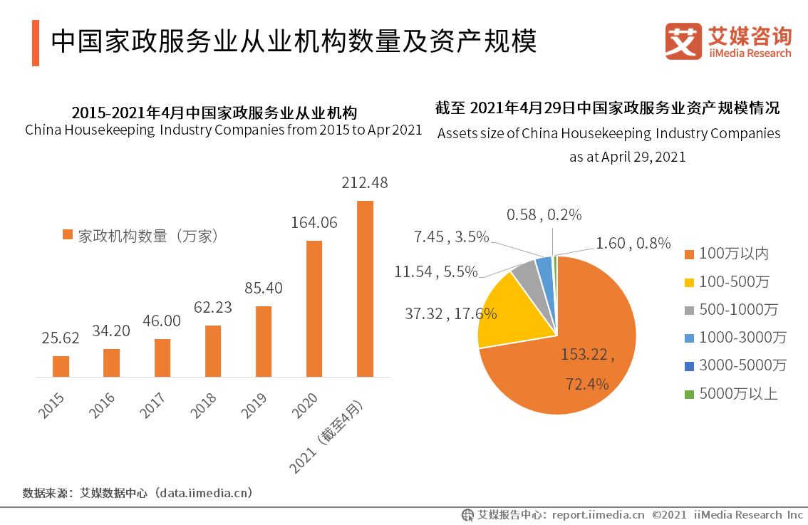 中国家政服务业从业机构数量及资产规模