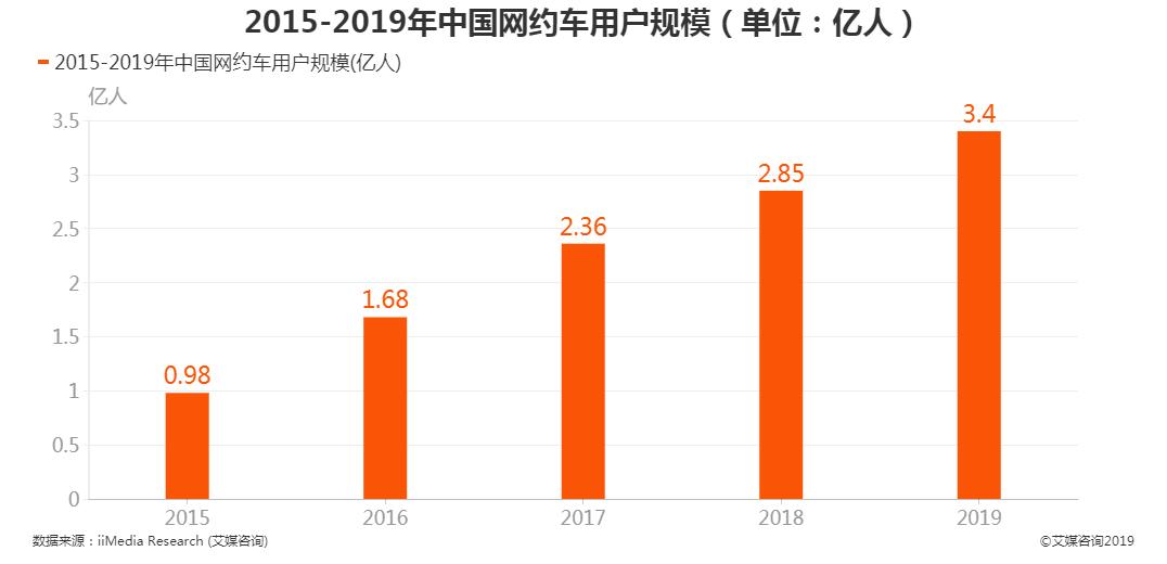 中国网约车用户规模