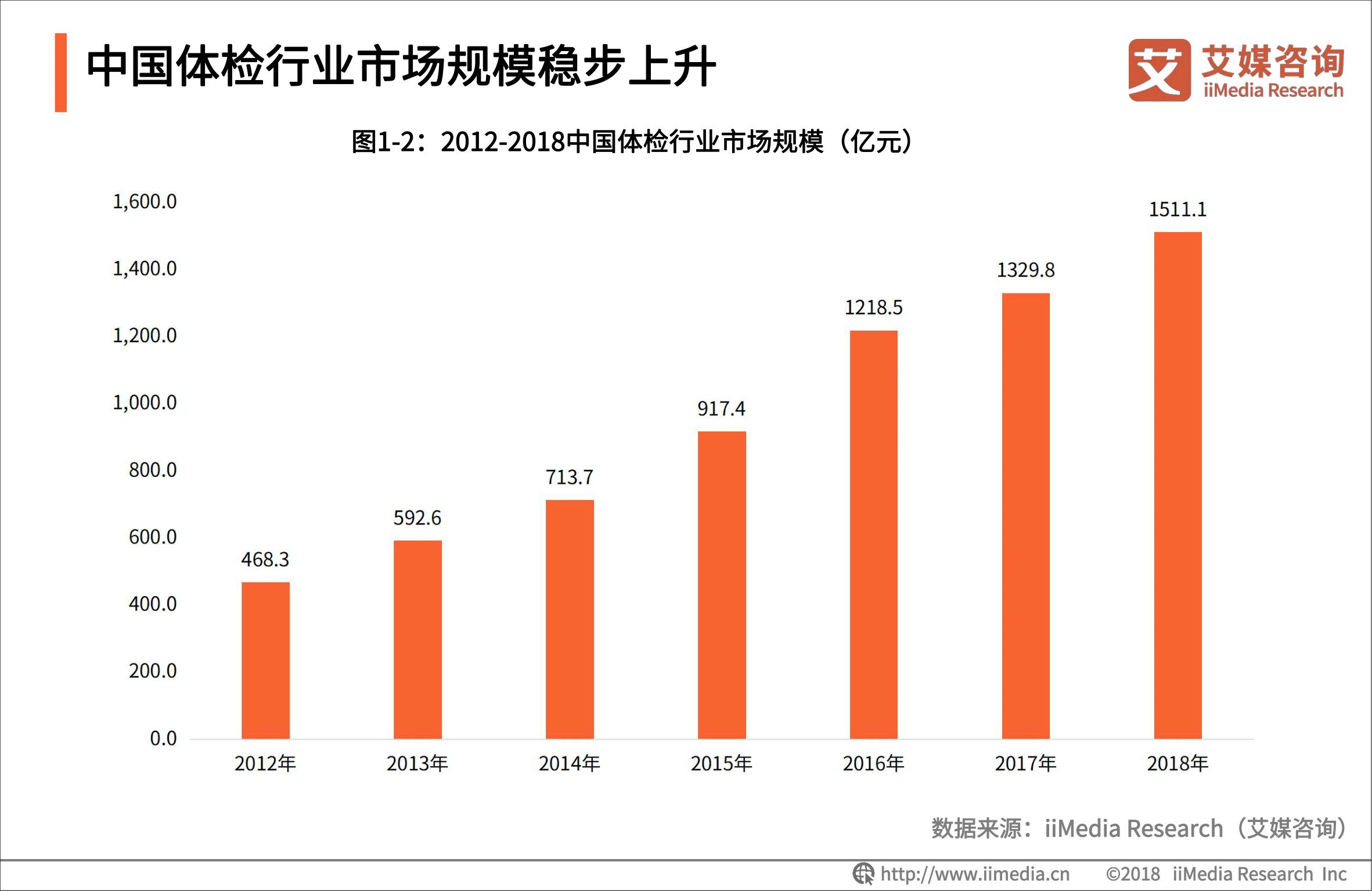 2019年中国体检行业的现状、困境与发展趋势解读