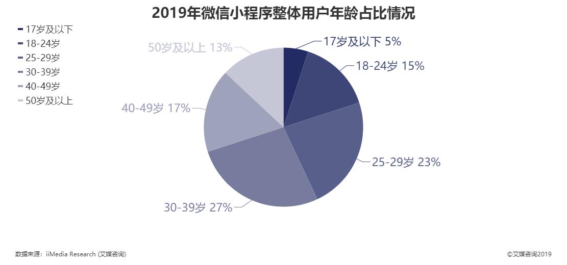 2019年微信小程序整体用户年龄占比情况