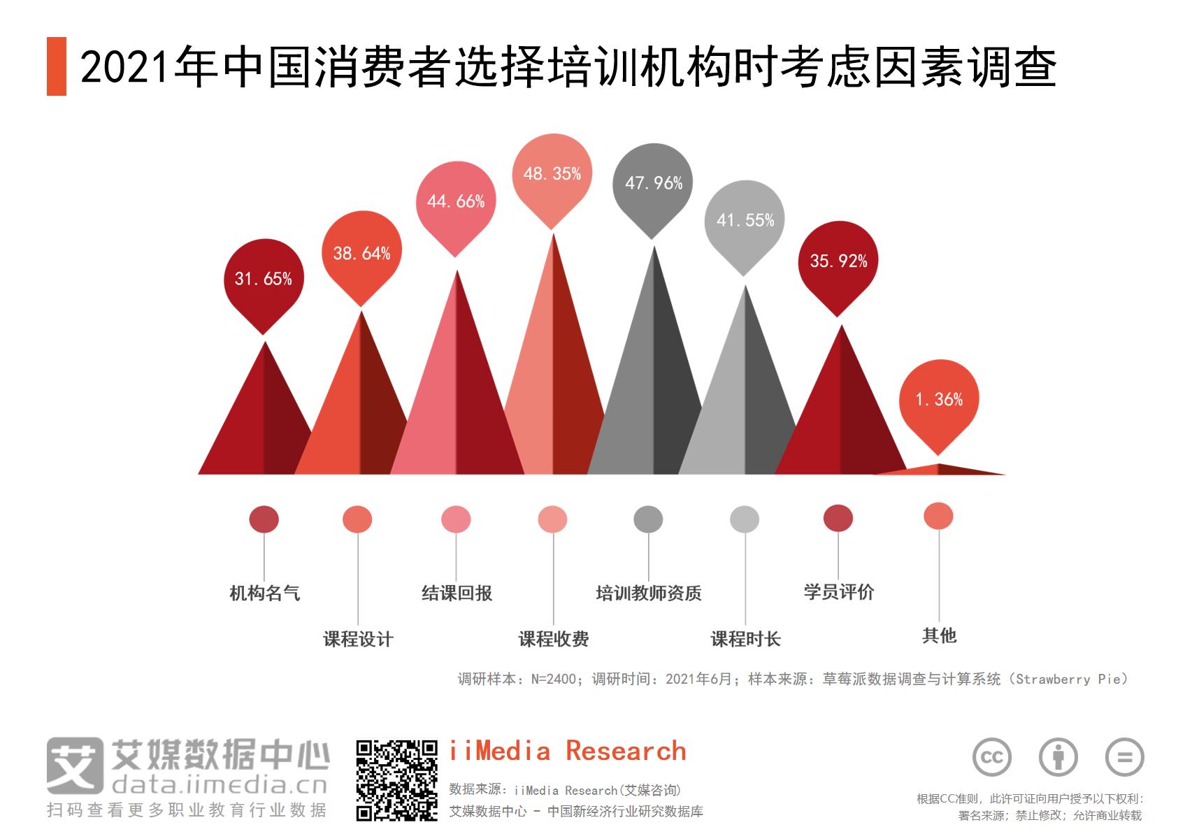 2021年中国消费者选择培训机构时考虑因素调查